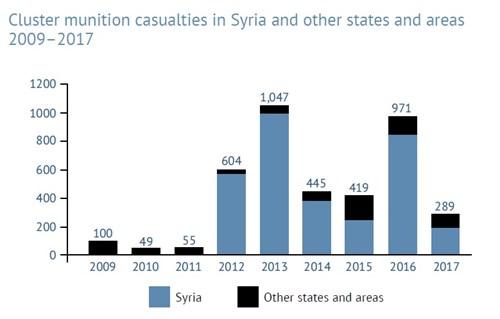 Tällä vuosikymmenellä rypäleaseita ovat eniten käyttäneet Venäjä ja Syyrian hallinto. Lähde: Cluster Munition Monitor 2018