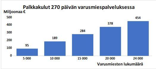 Kuvio 1: Palkkakulut 270 päivän varusmiespalveluksessa